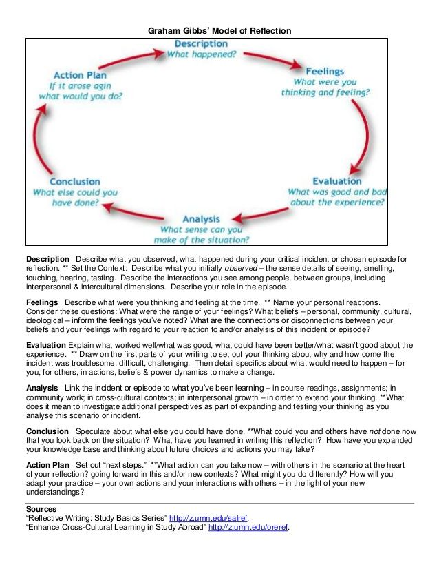 Graham Gibbs Model Of Reflection Description Describe What You  Graham Gibbs Model Of Reflection Description Describe What You Observed  What Happened During Your Critical Incident Or C