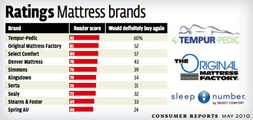 Beautyrest Mattress Reviews Consumer Reports >> Memory Foam Mattress Consumer Reports Bedroom Furniture