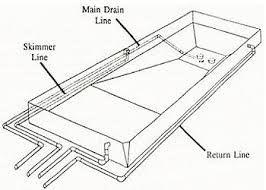 Swimming pool blueprints Best Ideas Superb Swimming Pool