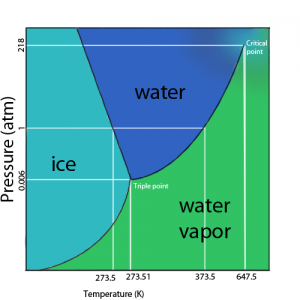 Phase diagram water chemistry pinterest phase diagram water ccuart Image collections