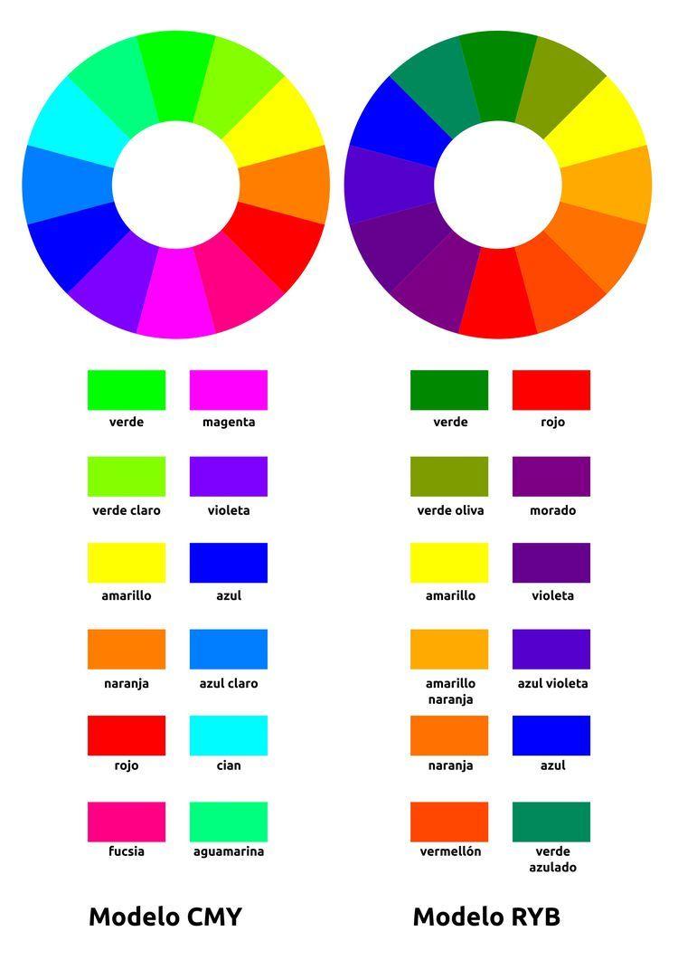 Colores Complementarios Definici Oacute N Y Cu Aacute Les Son Colores Complementarios Mezcla De Colores De Pintura Nombres De Colores