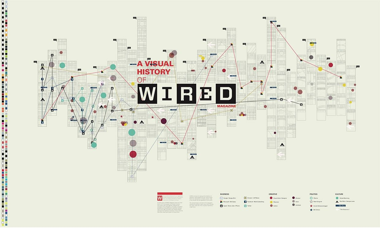 An infographic about the visual history of WIRED Magazine   Flow ...