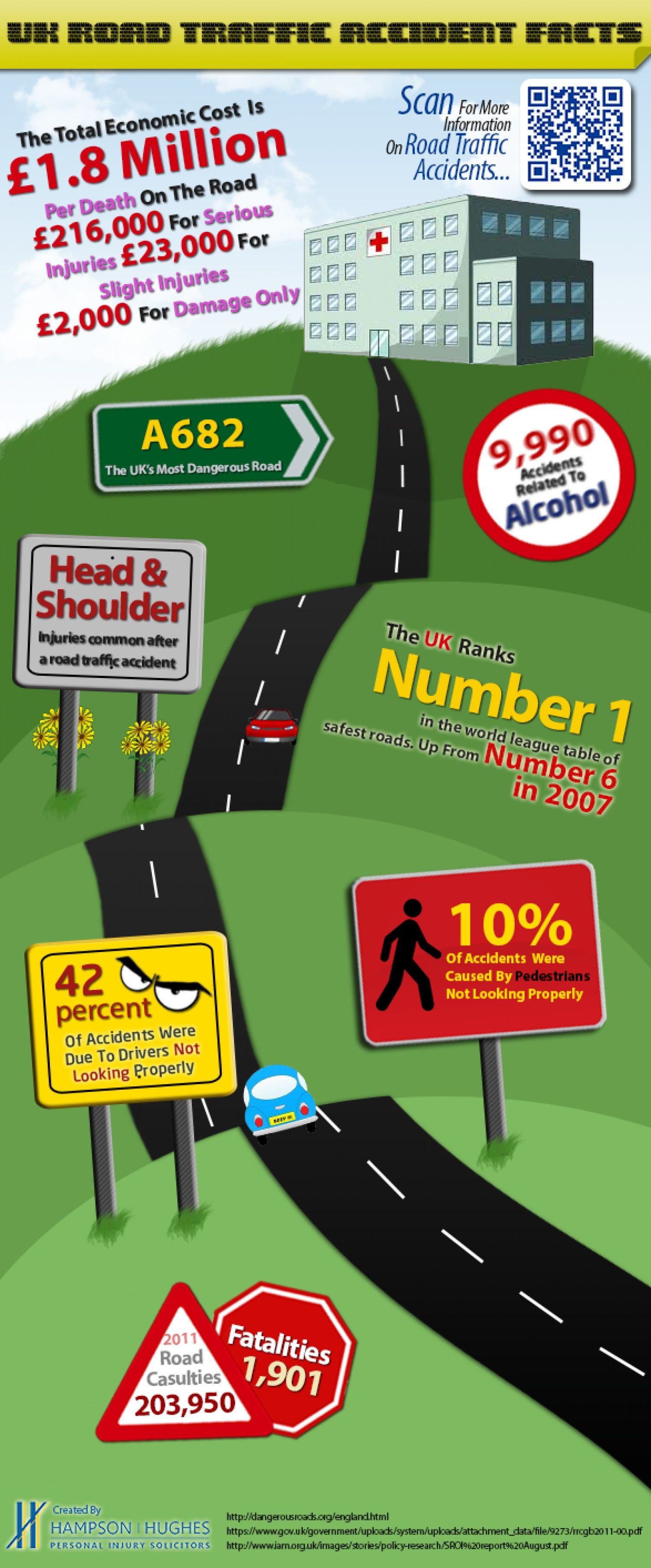 Road Traffic Accident (RTA) Stats UK Infographic Traffic