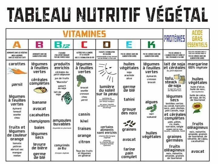 Tableau nutritif v g tal v gane sant pinterest - Aliment riche en calorie ...