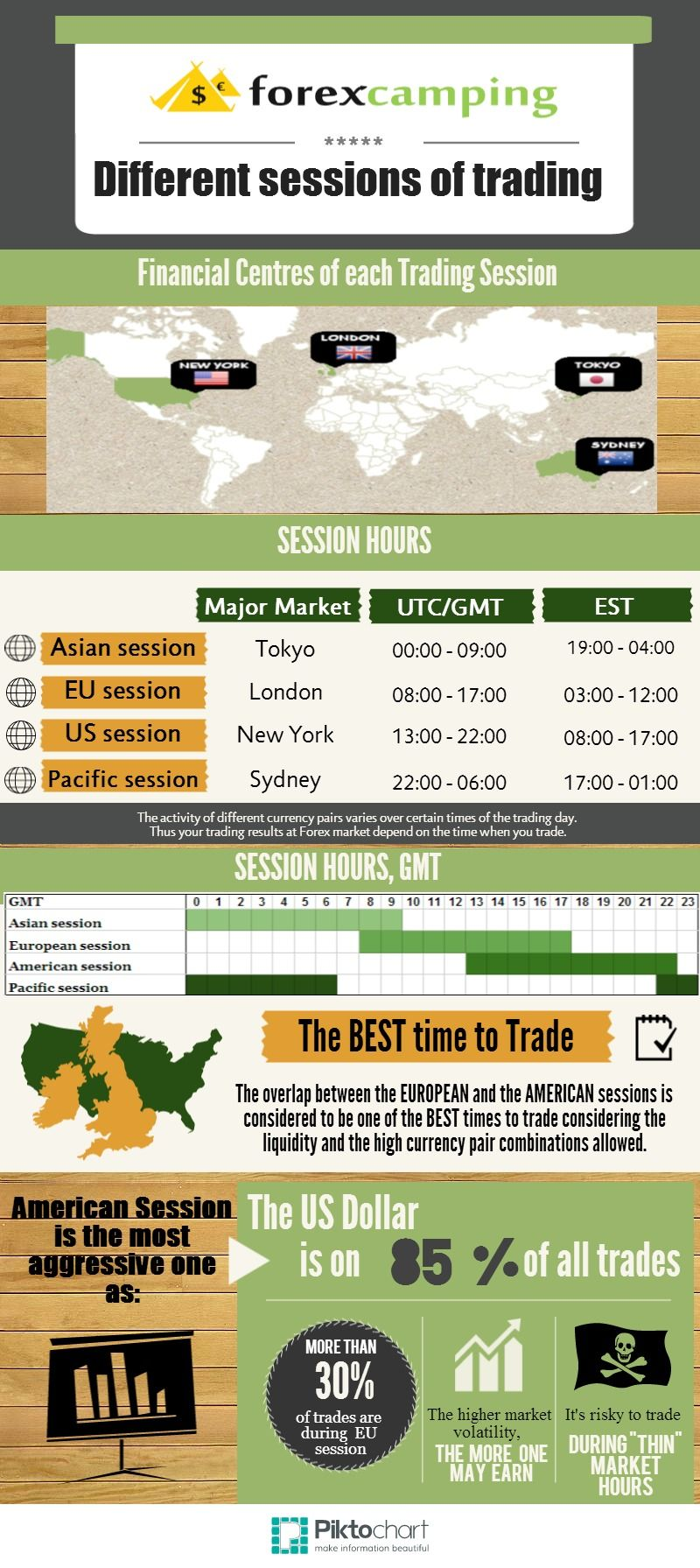Trade of the day forex