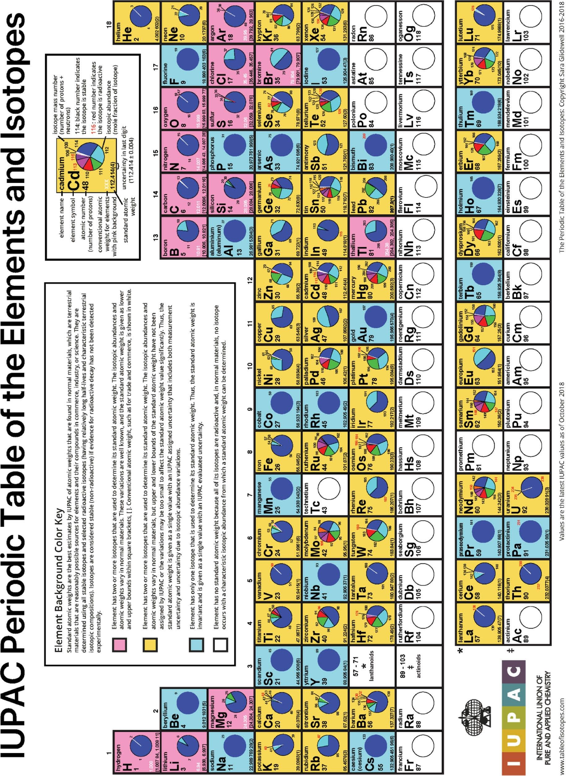 Fresh Periodic Table Elements In Order Tablepriodic