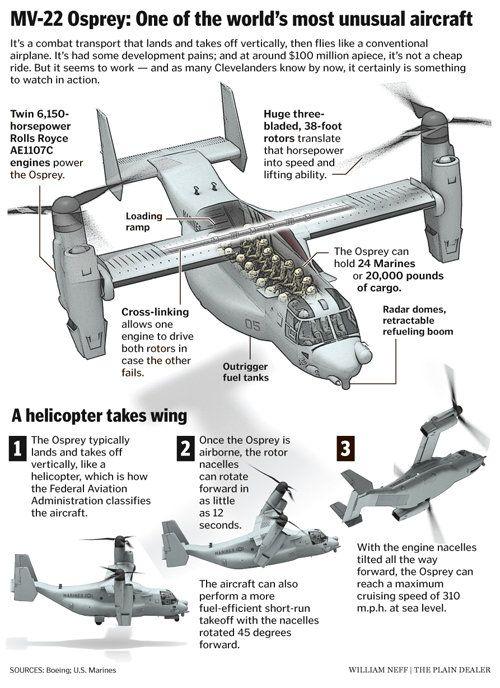 mv22 planes pinterest aircraft aviation and Sea Otter Diagram mv22