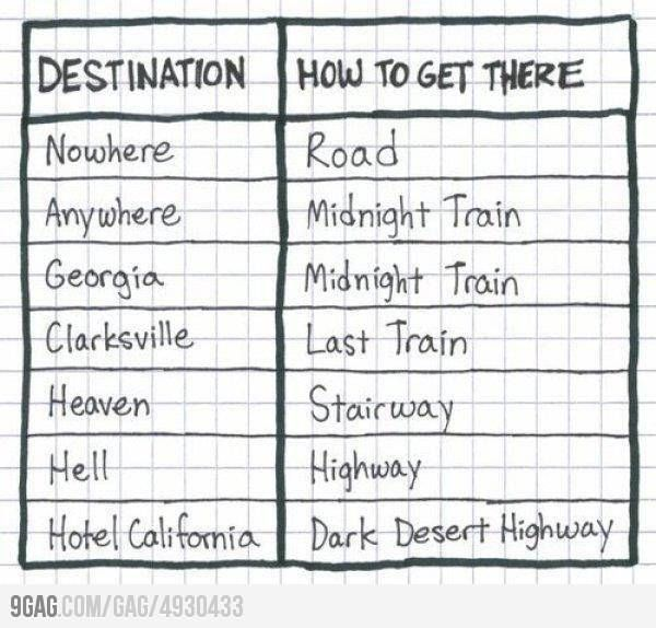 How to get there....