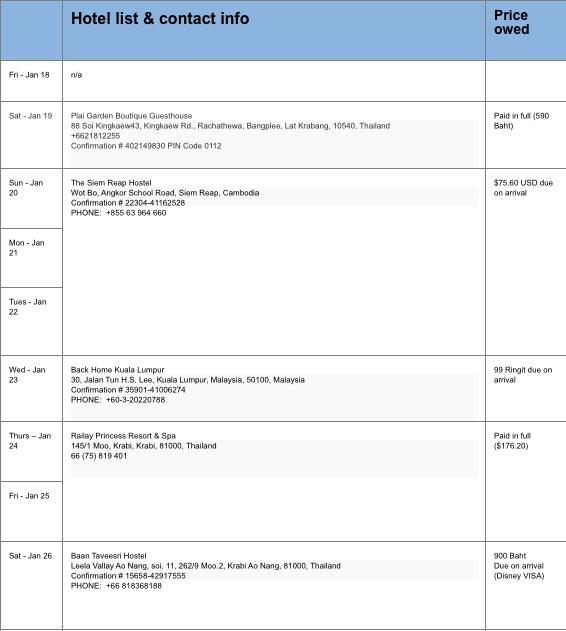 business travel organization international travel checklist be
