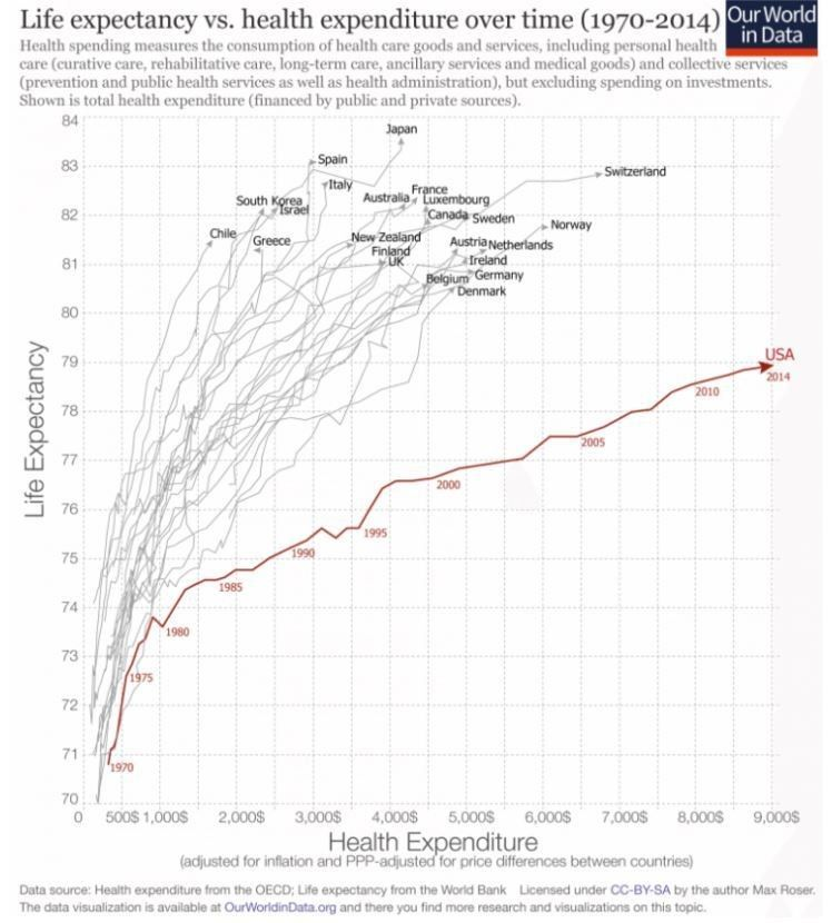 World Economic Forum On Health Care Health Expenditure