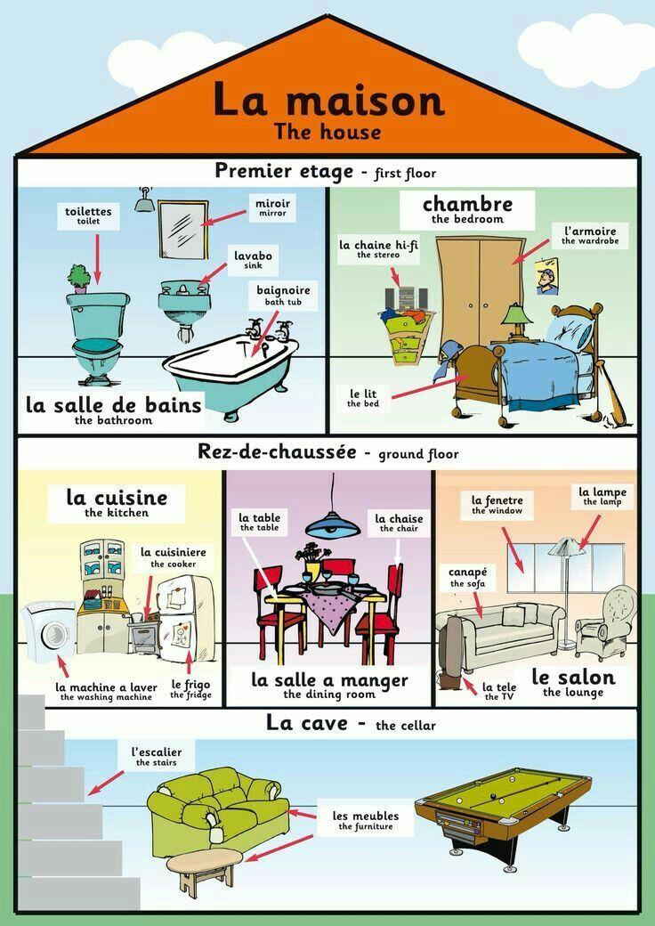 pingl par comment apprendre anglais sur apprendre l. Black Bedroom Furniture Sets. Home Design Ideas