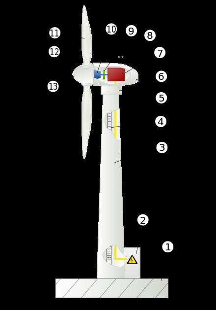 Wind Power Wikiwand Wind Turbine Wind Power Wind Generator