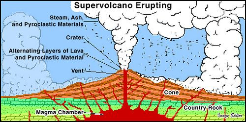 This Picture Is A Diagram Of A Super Volcano Erupting. One