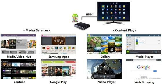 Samsung HomeSync Android apps Media center, Cloud drive