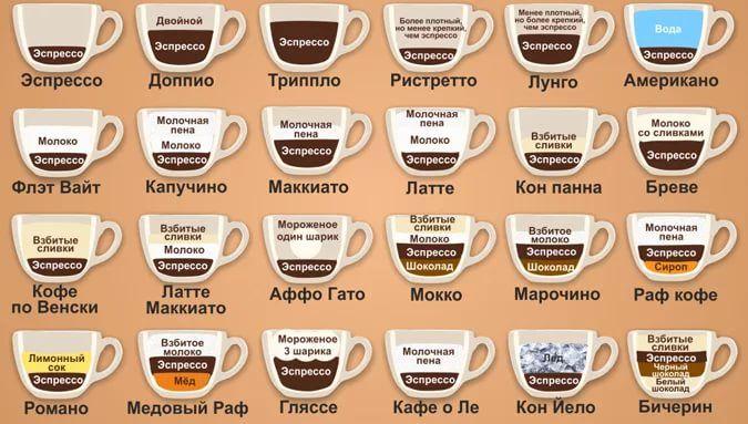 разновидности кофе по крепости