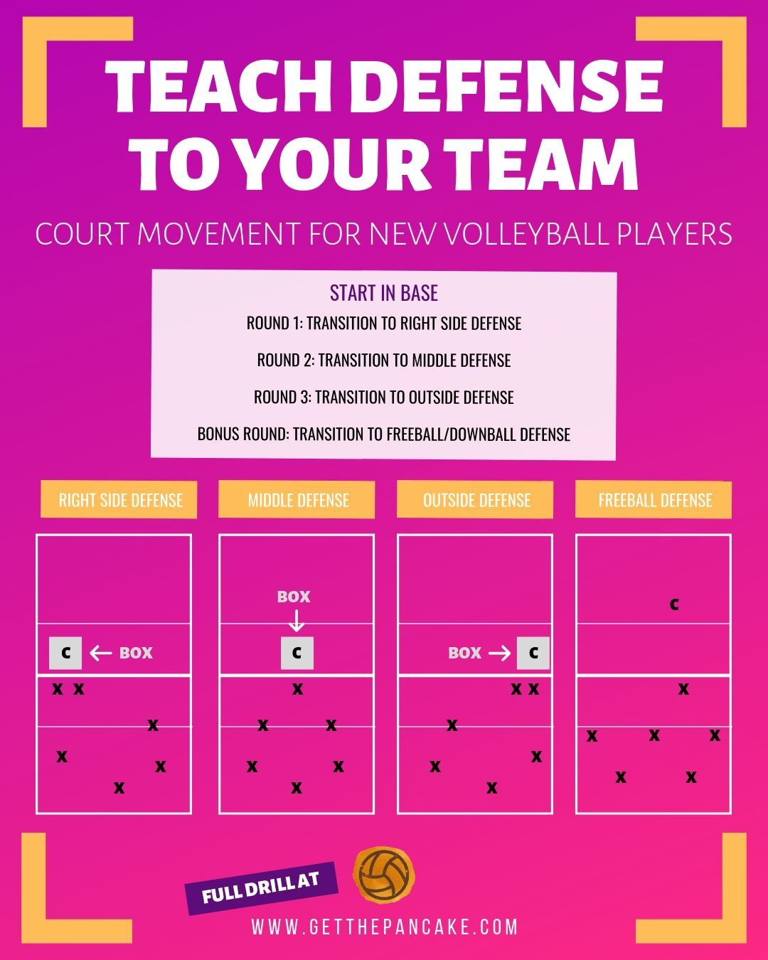 Teach Defense To Your Team Coaching Volleyball Volleyball Practice Volleyball Drills For Beginners