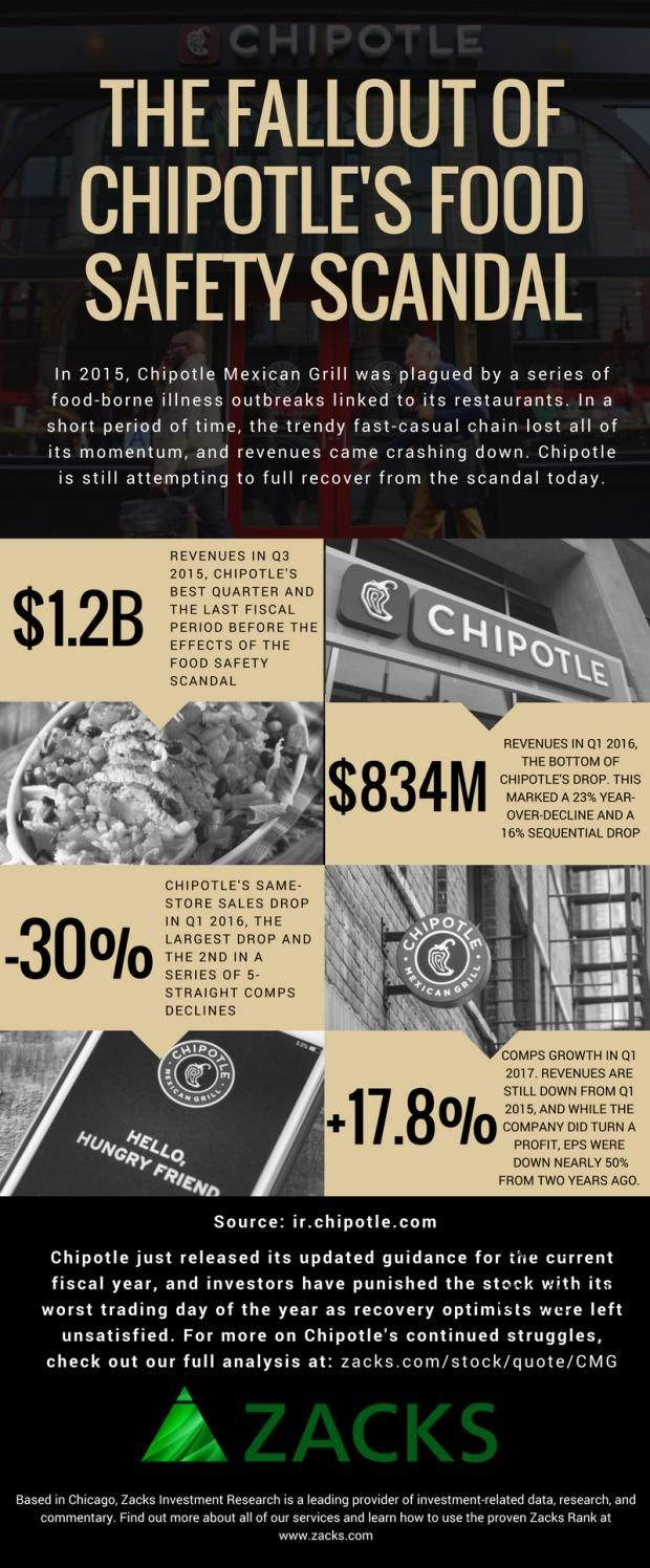 Chipotle Still Hasn't Recovered From Its Food Safety #infographic http://bit.ly/2mvUxoF