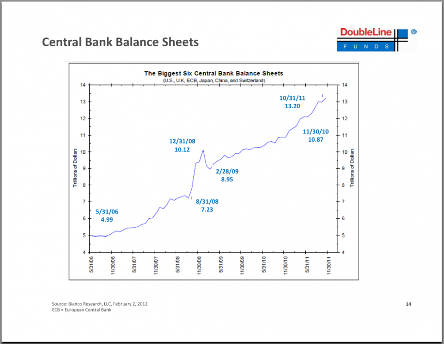 HereS The Presentation Where Jeff Gundlach Dares To Compare The