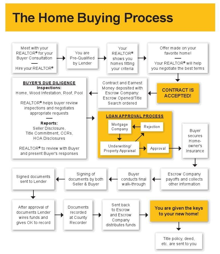 Home Buying Process Home Buying Home Buying Process Real Estate Buying Process