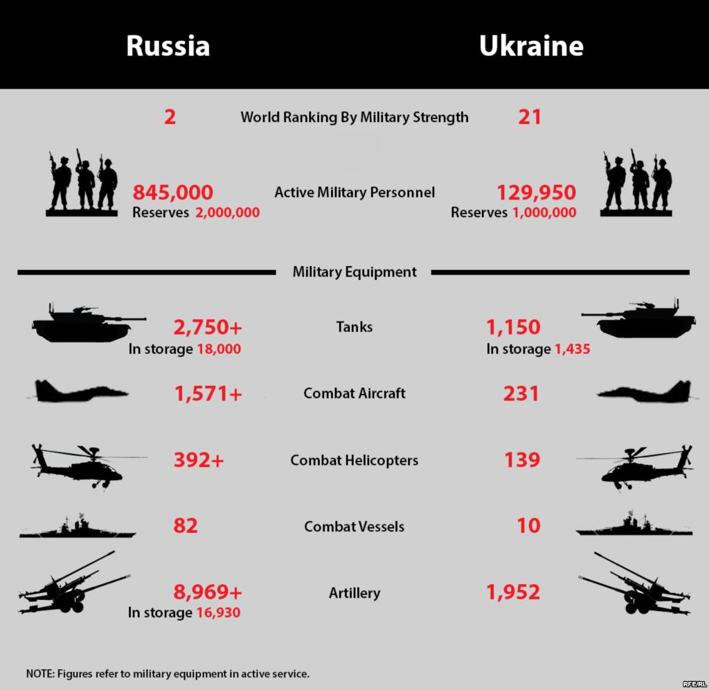 Military comparison between russia and ukraine 2014 military military comparison between russia and ukraine 2014 nvjuhfo Choice Image