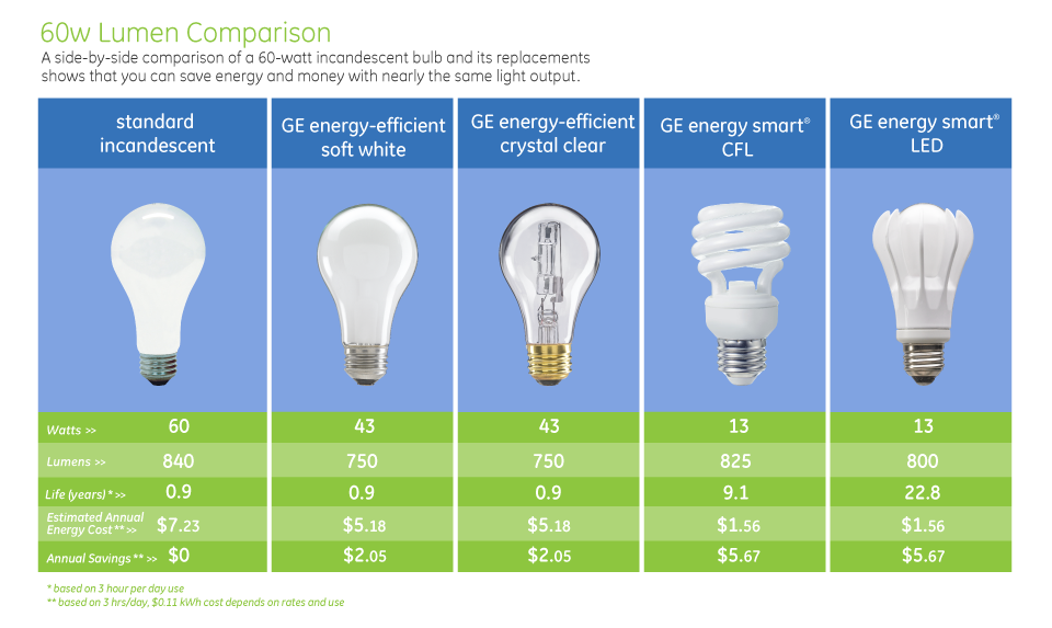 Comparing Light Bulb Types Inviting Light Welcome Home To