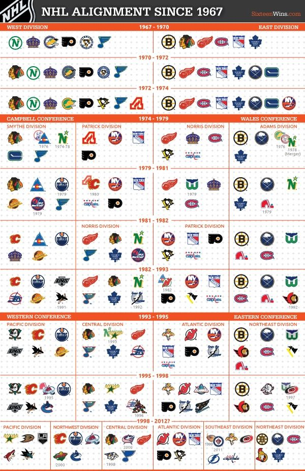 An Illustrated Guide To Nhl Realignment History Hockey Life
