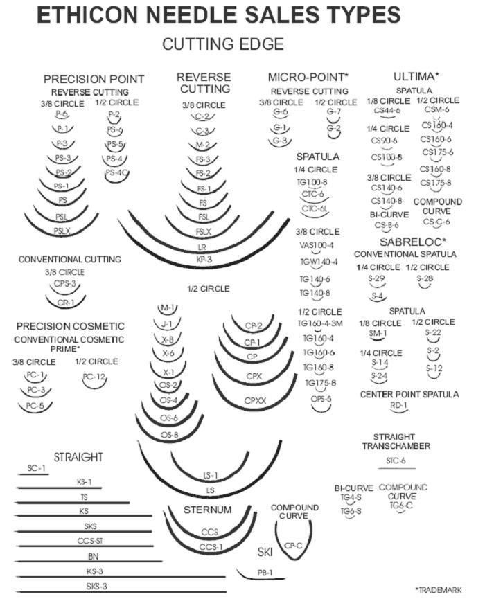 Suture Needle Size Chart Suture Needles Surgical