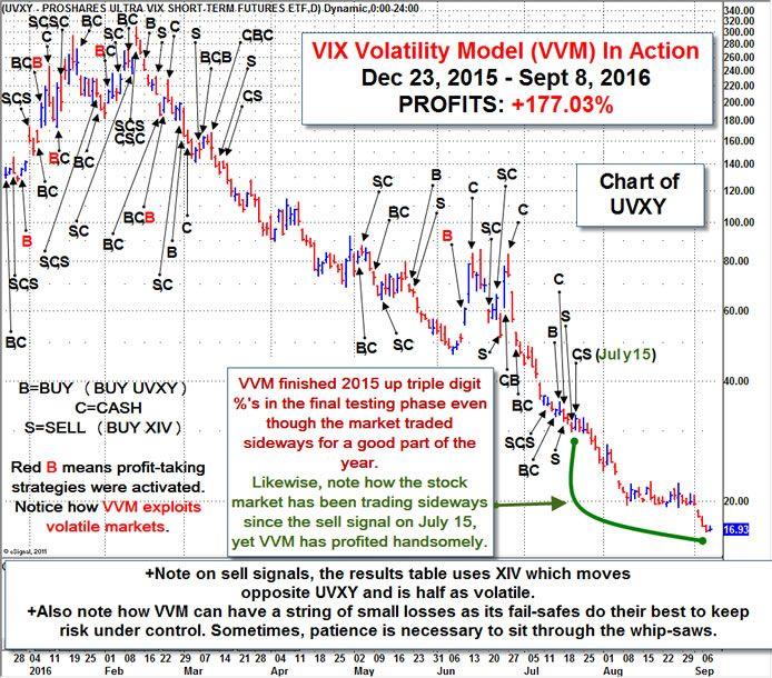 Trading Pro System Stock Market Investing Stock Market Investing
