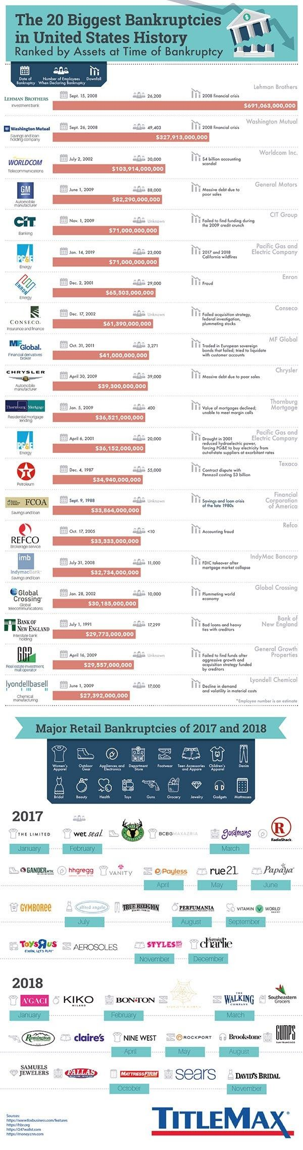 The 20 Biggest Bankruptcies In U S History Infographic State History United States History Us History
