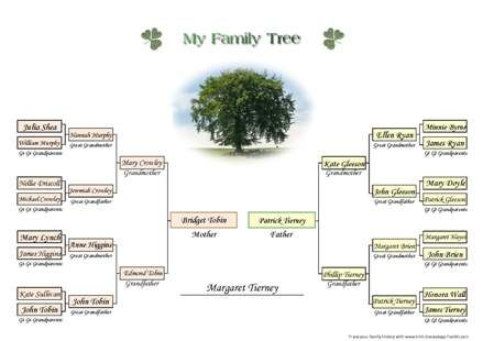 A free printable family tree chart for four generations of ancestors