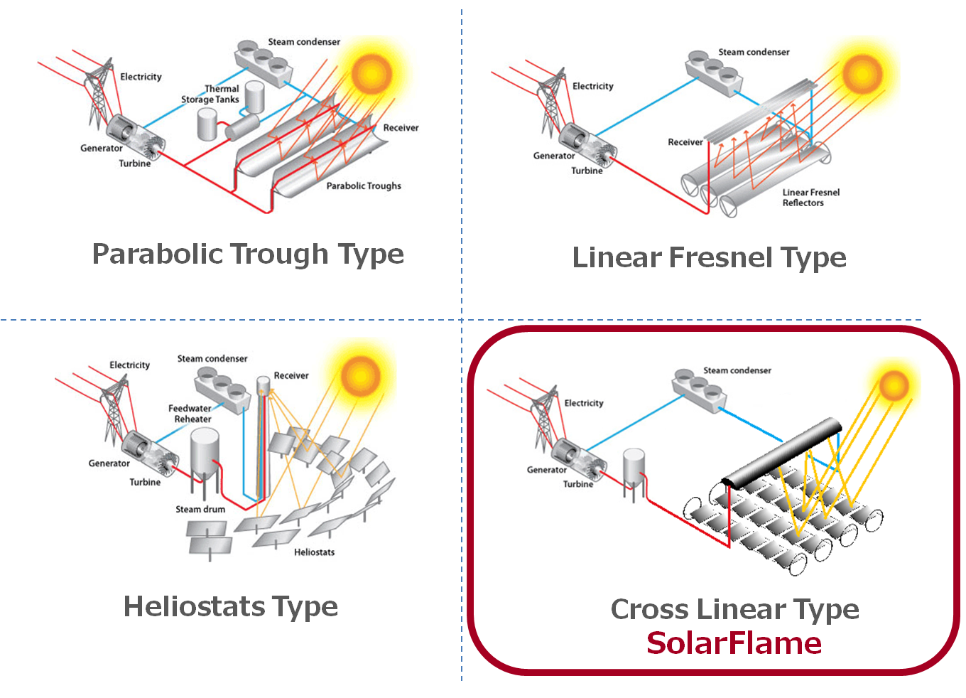 medium resolution of solar thermal power generation concentrated solar thermal power generation technology uses mirrors to collect solar