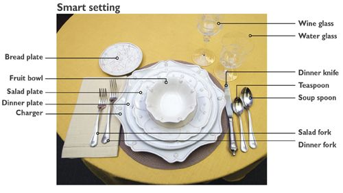 Breathtaking Correct Way To Set A Table For Dinner Gallery - Best ...
