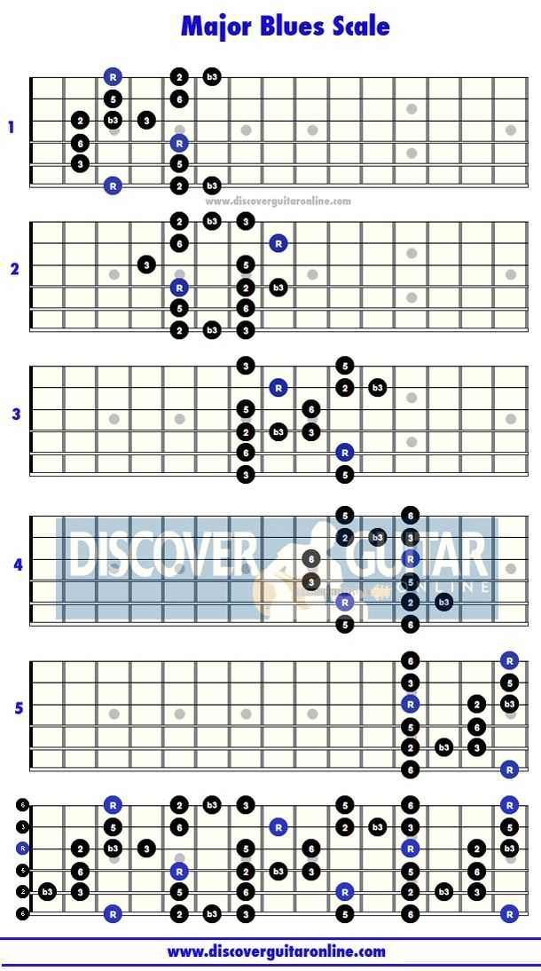 Anyways here\'s wonderwall, beginner guitar dump - Imgur | Music ...