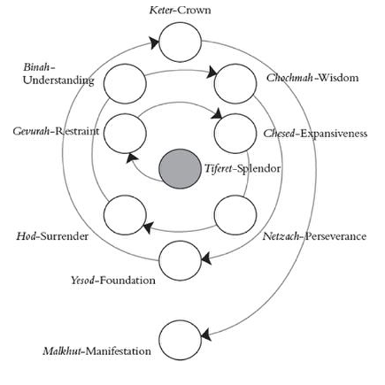 Pin on Schematics of Belief Systems