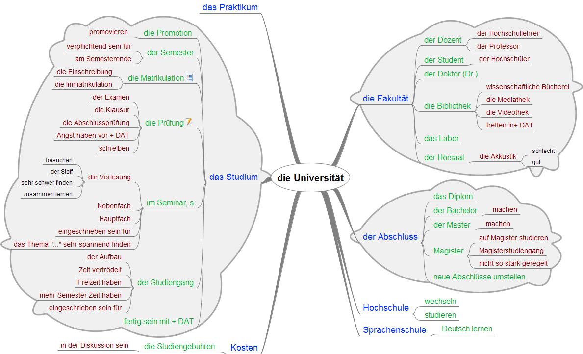 Arbeitsblatt Mindmap : Universität deutschalsfremdsprache wortschatz mindmap