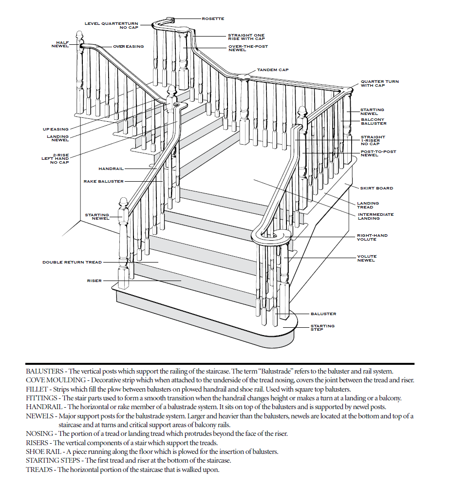 Amazing stairs parts 1 stair parts of a staircase