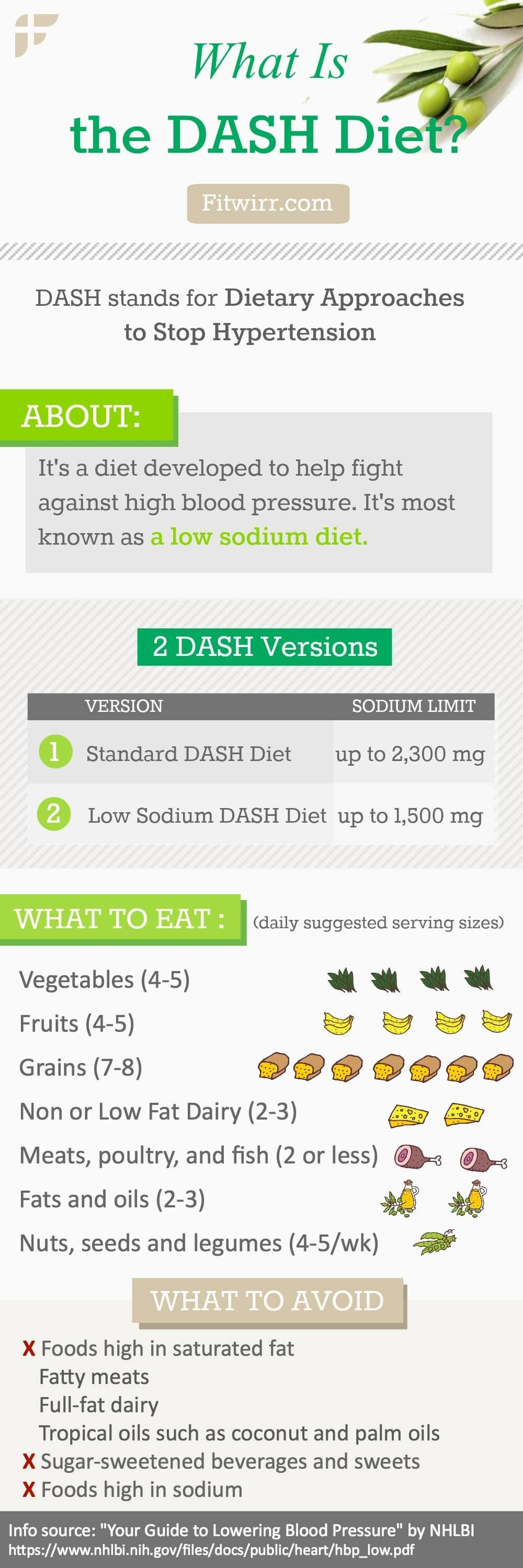 What Is The Dash Diet A Complete Beginner S Guide Heart Healthy