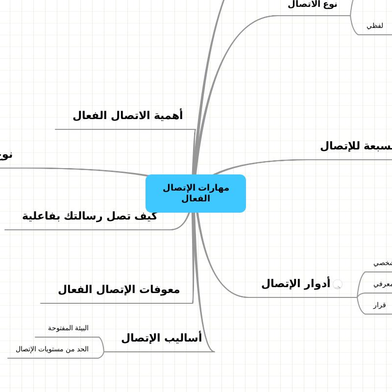 مهارات الإتصال الفعال Chart Color Line Chart