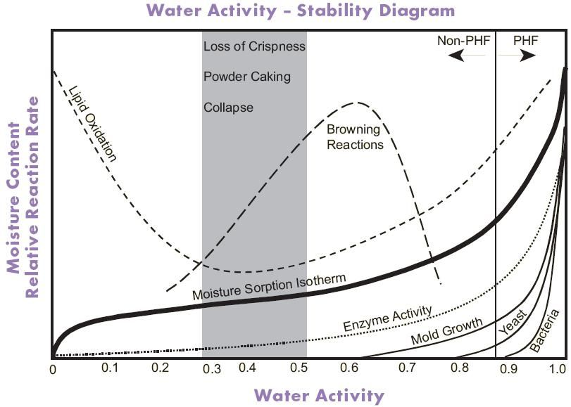 Moisture Content And Water Activity In Food Products