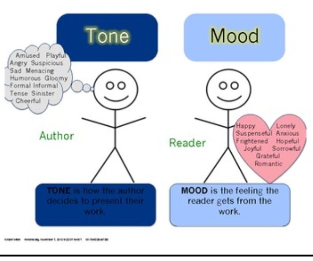 Graphic Organizer For English Teachers--Mood Vs. Tone Worksheet