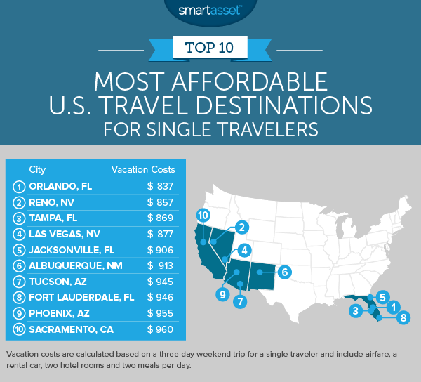 America S Most Affordable Travel Destinations In 2020 Travel
