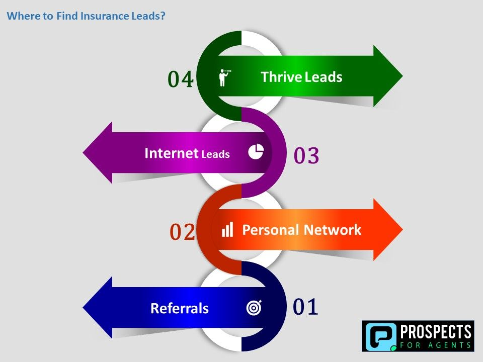 Are You Also Among Them Who Are Still Thinking About Where To Find Insurance Leads And How To Retain Them Then You At R Best Insurance Find Clients