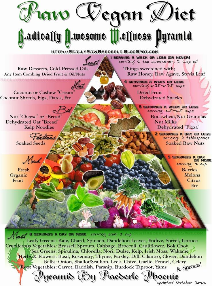 Image result for blogs vegetarian and vegan quotes raw