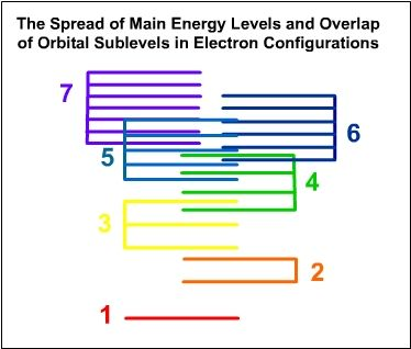 Title The Spread Of Main Energy Levels And Overlap Of Orbital