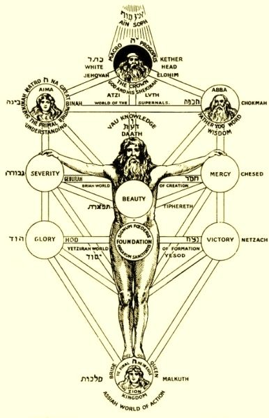 Pin On Tree Of Life Kabbalah Symbolism The following are some examples of how the. pin on tree of life kabbalah symbolism