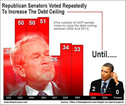 Republicans Senators voted repeatedly to increase the debt ceiling until...
