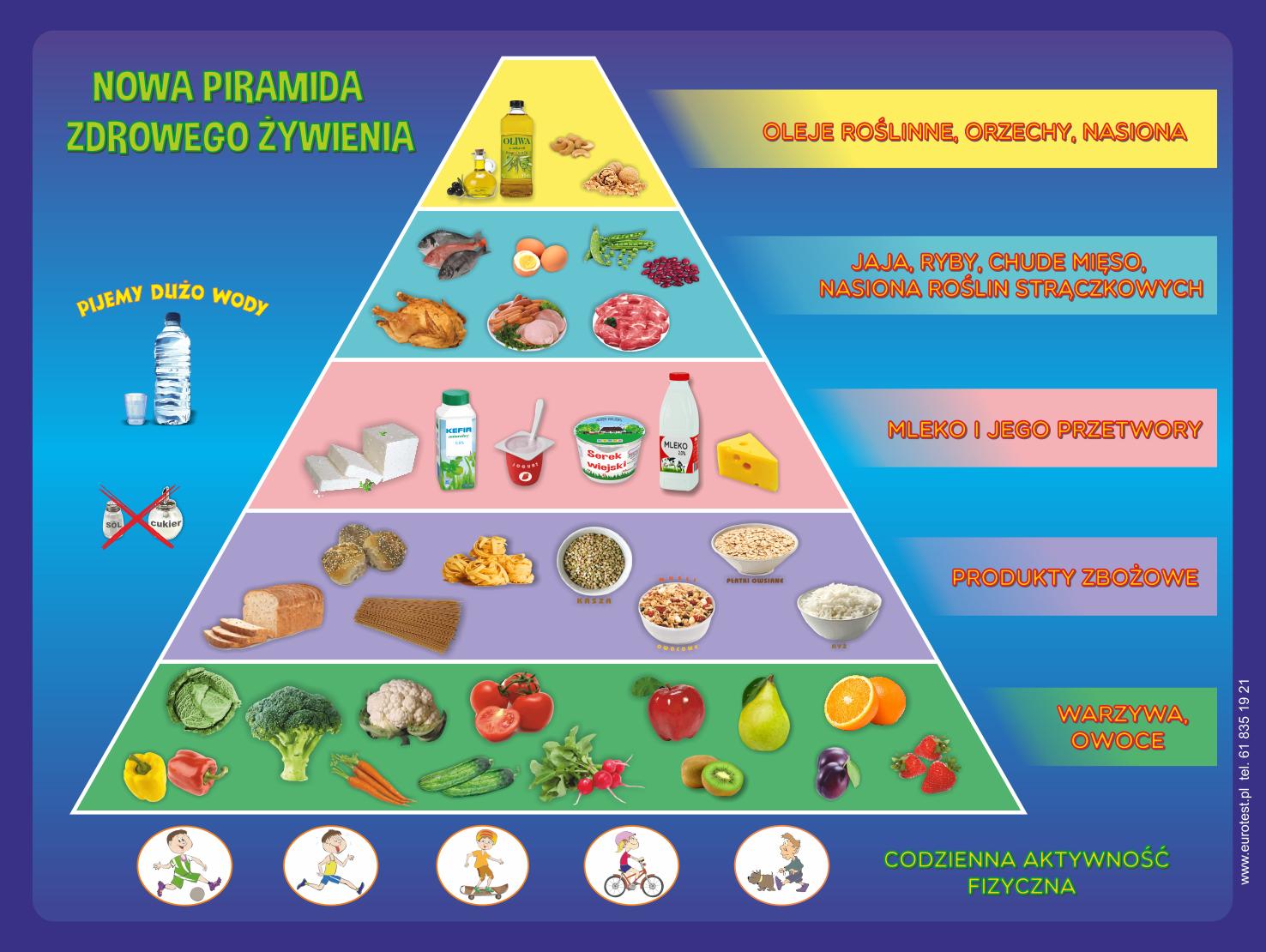 Nowa piramida żywienia na 2017r | Health beauty, Healthy diet, Health