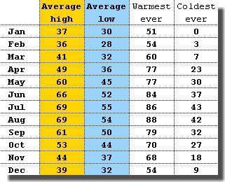 Monthly average temperatures for Copenhagen, Denmark in Fahrenheit