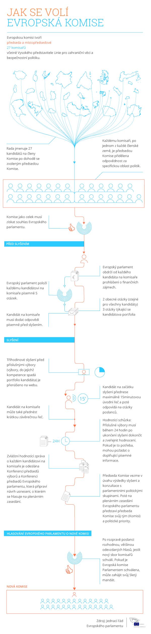 Infografika: Jak se schvaluje nová Evropská komise