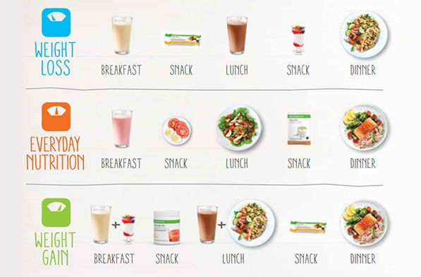 Meal Plans To Help You Lose Maintain Or Gain Weight Herbalife Recipes Herbalife Diet Herbalife Meal Plan